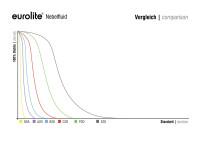 EUROLITE Smoke Fluid -P2D- Profi Nebelfluid 5l